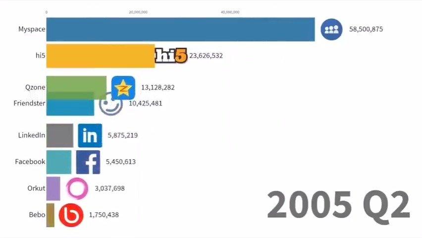 2003~2019全球最多人玩的社交媒体排行榜