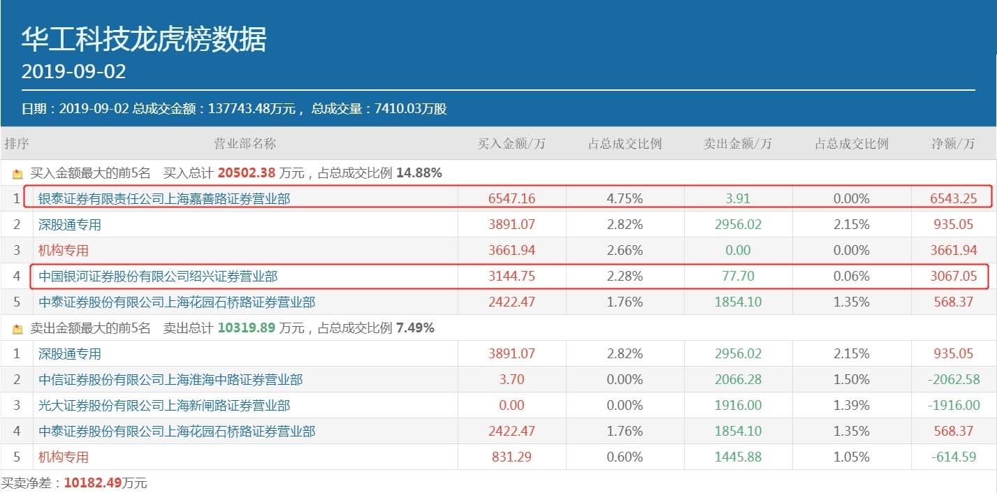 赵老哥豪买近亿元,华工科技还会继续上涨吗?