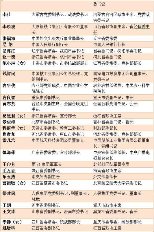 (注:资料来源据各官方网站,图表中仅列主要职务信息)