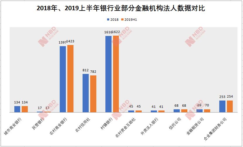 银行业金融机构法人数据最新出炉   农商行数量增长至1423家