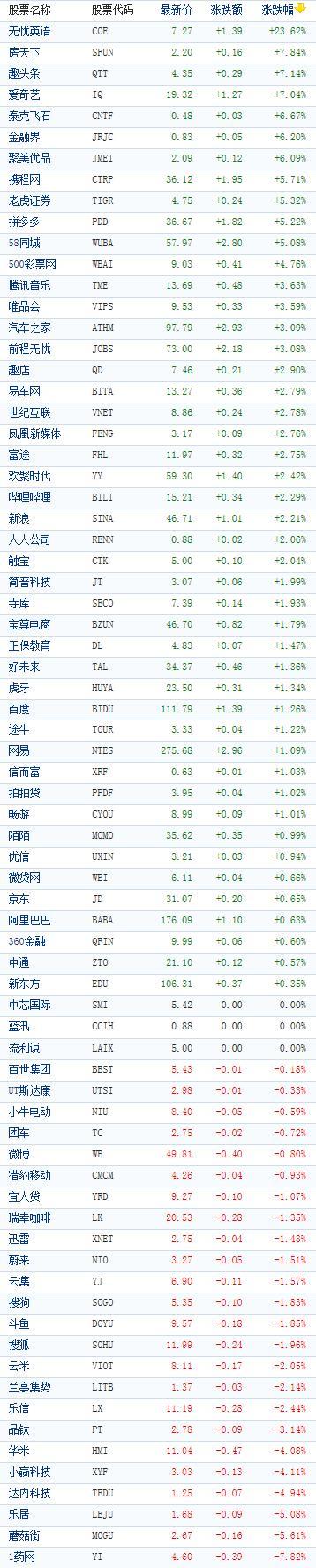 中国概念股周三收盘涨跌互现 无忧英语飙涨24%