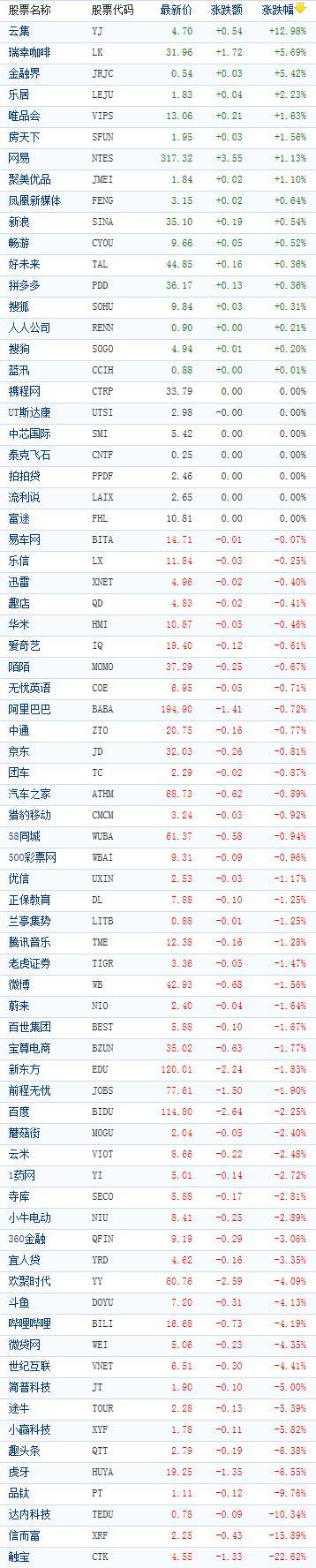 中国概念股周二收盘多数下跌 触宝重挫22%