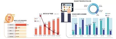 数据来源:DCCI、极光大数据、艾媒咨询 新京报制图/陈冬