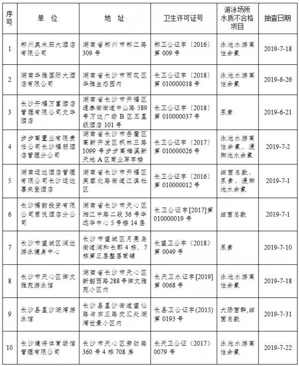 """湖南59个游泳场所水质卫生抽查不合格 长沙运达喜来登等酒店""""上榜"""""""