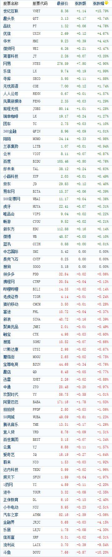 中国概念股周一收盘涨跌互现 世纪互联飙涨逾15%