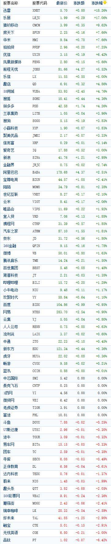 中国概念股周一收盘普遍上涨 迅