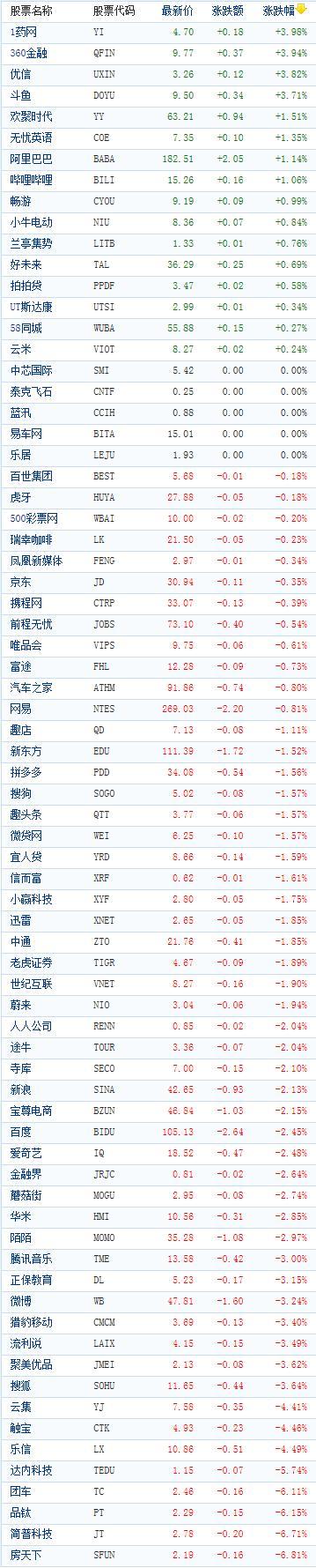 中国概念股周五收盘多数下跌 房天下跌近7%