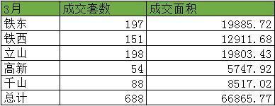 2018年3月鞍山楼市网签688套 成交面积共668