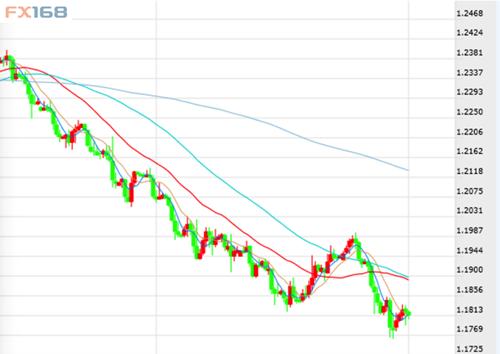 欧元/美元跌破1.1780支撑位至1.1761的弱势超出了我们的预期