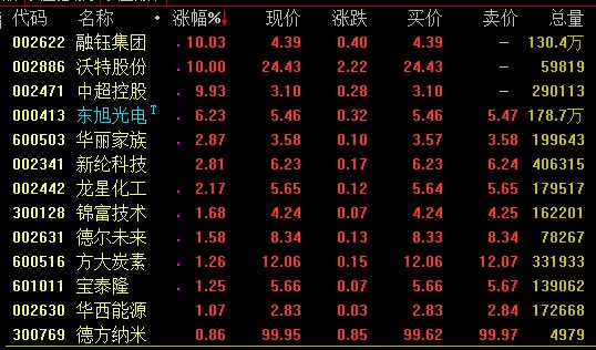 石墨烯概念走势活跃 沃特股份中超控股等涨停