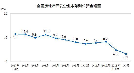 中国一季度房地产开发投资同比增长10.4% 创三年新高