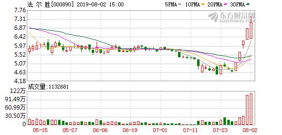 法尔胜(000890)龙虎榜数据(08-02)