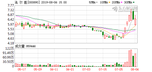 法尔胜(000890)龙虎榜数据(08-06)