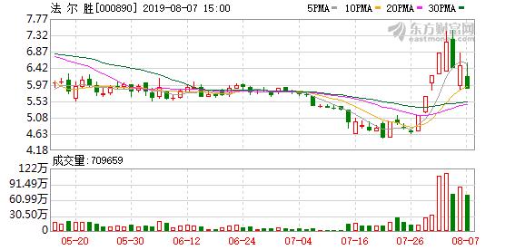 法尔胜(000890)龙虎榜数据(08-07)
