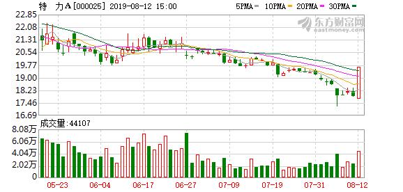 特力A(000025)龙虎榜数据(08-12)