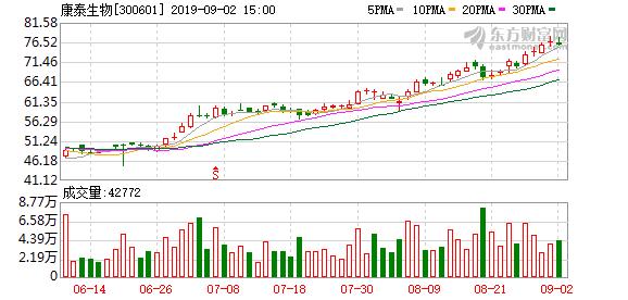 8月30日康泰生物(300601)监事吕志云减持2.42万股