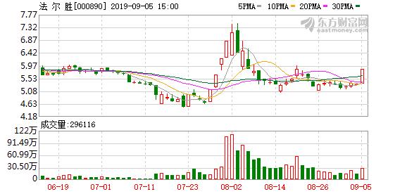 法尔胜(000890)龙虎榜数据(09-05)