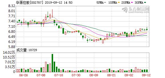 华源控股:营收快速增长,费用拖累利润表现