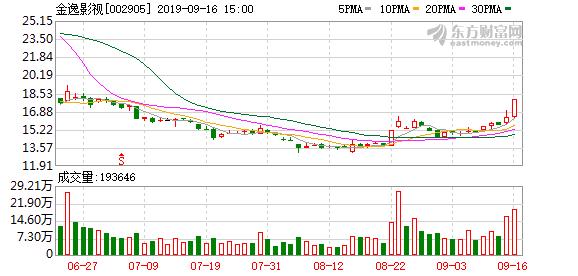 金逸影视(002905)龙虎榜数据(09-16)