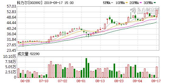 科力尔(002892)龙虎榜数据(09-17)