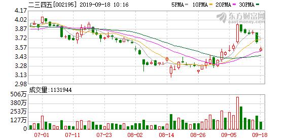 二三四五:浙富控股拟出售所持公司股份