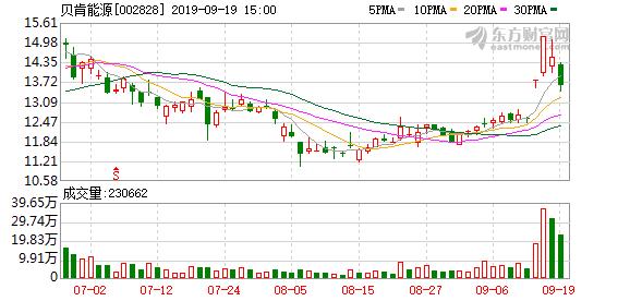 贝肯能源(002828)龙虎榜数据(09-19)