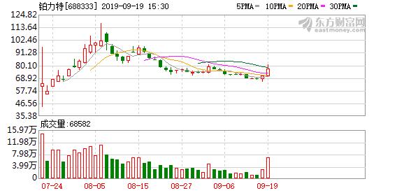 铂力特(688333)龙虎榜数据(09-19)