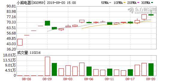 小熊电器(002959)龙虎榜数据(09-20)