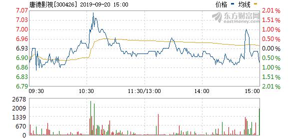 唐德影视拟102万元回购股权激励股份并注销