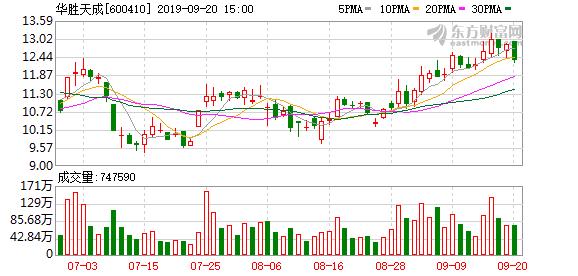 华胜天成子公司出售华胜信息股权 将获4000万元投资收益