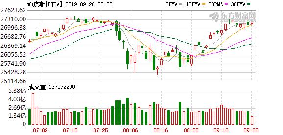 美股三大股指窄幅震荡 标普500指数逼近历史新高