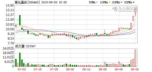 惠伦晶体(300460)龙虎榜数据(09-20)