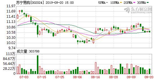苏宁易购:张近东质押1亿股公司股份用于融资 质押比例5.12%