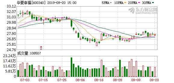 华夏幸福:华夏控股质押公司股份2450万股 占公司总股本0.82%