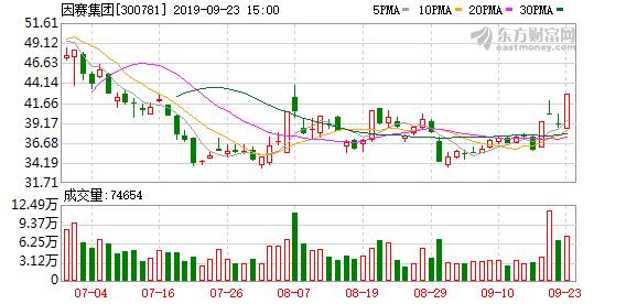 因赛集团(300781)龙虎榜数据(09-23)