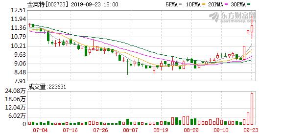 金莱特(002723)龙虎榜数据(09-23)