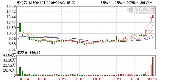 惠伦晶体(300460)龙虎榜数据(09-23)