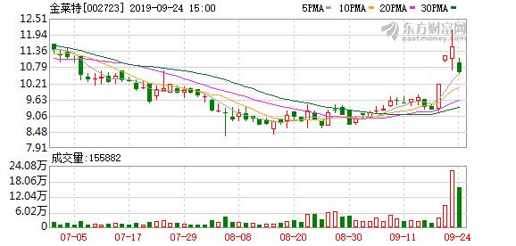 金莱特(002723)龙虎榜数据(09-24)