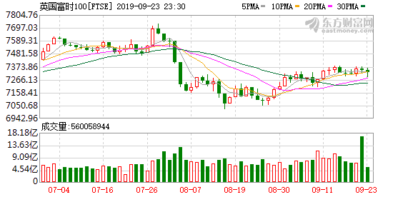 欧股主要股指集体收跌 德国DAX指数跌逾1%