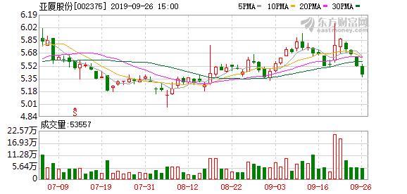 亚厦股份股东户数增加2.79%,户均持股19.36万元