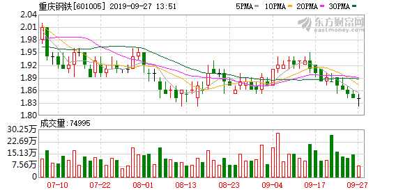 重庆钢铁拟推第二期员工持股计划