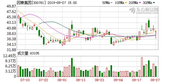 因赛集团(300781)龙虎榜数据(09-27)