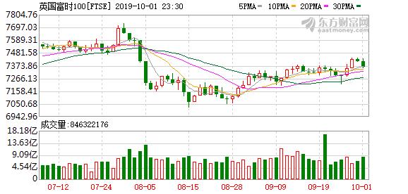 欧股主要股指普跌 德国DAX指数跌超1%