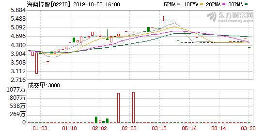 海蓝控股料中期转盈为亏
