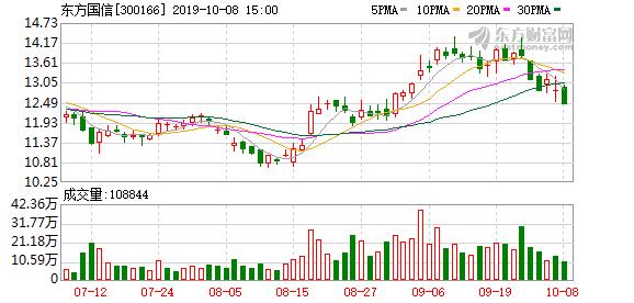 东方国信股东户数下降2.84%,户均持股30.41万元