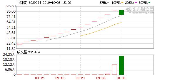 中科软(603927)龙虎榜数据(10-08)