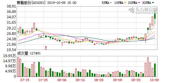 赛腾股份(603283)龙虎榜数据(10-09)
