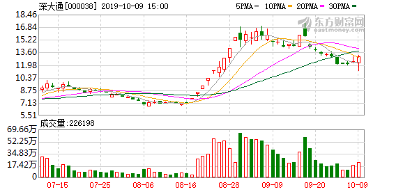 深大通(000038)龙虎榜数据(10-09)