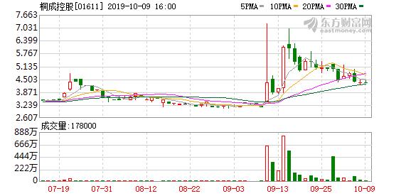 """桐成控股(01611.HK)拟更名为""""火币科技控股"""""""