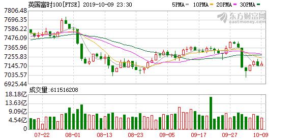 欧股主要股指普涨 德国DAX指数涨逾1%